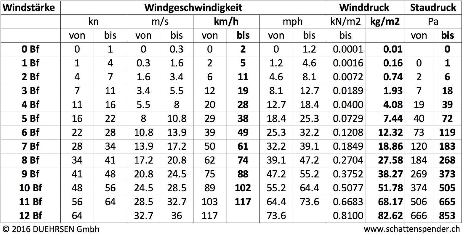 Vergleichstabelle Windstärke, Geschwindigkeit und Druck